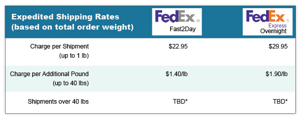 Expedited Shipping Rates Chart